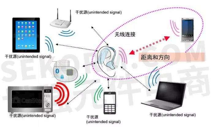 换气扇需要做EMC电磁兼容性测试吗?