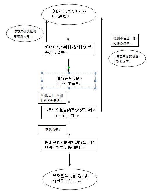 型号核准(SRRC认证)检测流程