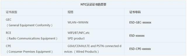 NTC认证证书类型